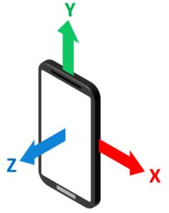 jak działa poziomica w telefonie